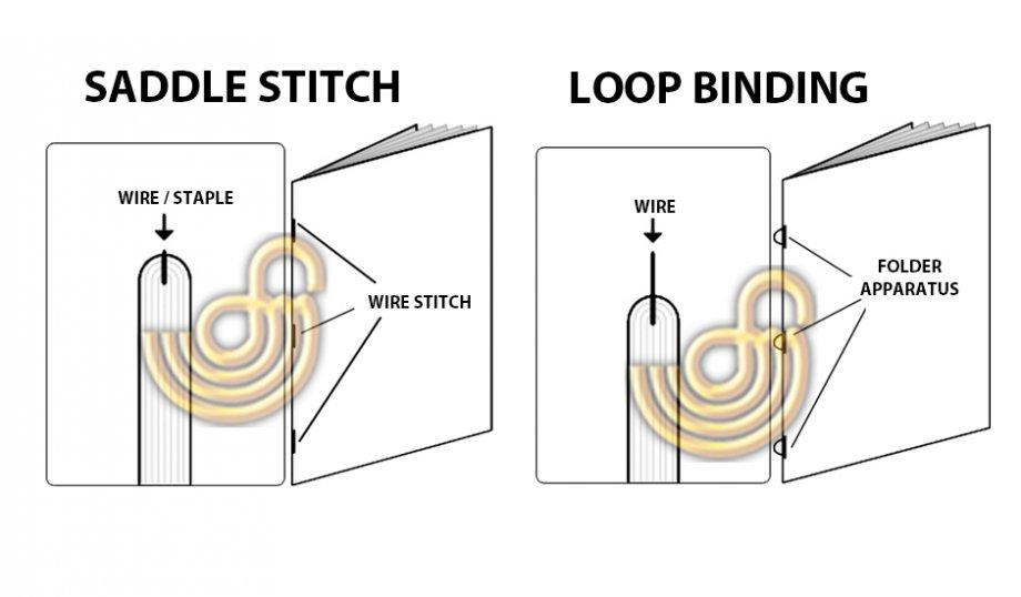 Binding Types & Binding Service