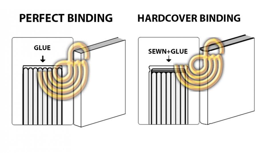 Binding Service